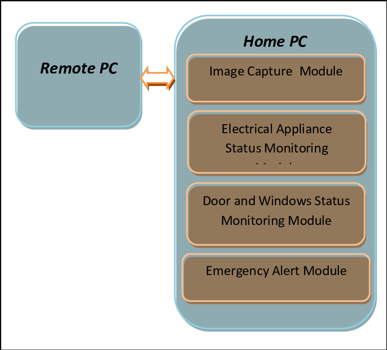Figure 1 Block Diagram Of Wireless Communication Based On A Carrier