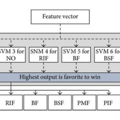 Fault Block Diagram Division Land Section A Of The Proposed Diagnosis Methodology