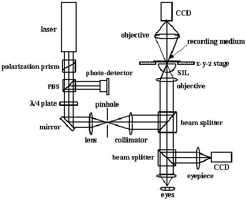 Schematic diagram of near-field recording system with