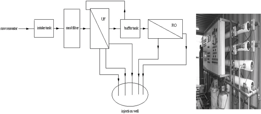 The UF-RO pilot system. (a) Schematic diagram of the pilot