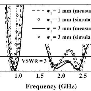 (PDF) A compact planar hexa-band internal antenna for