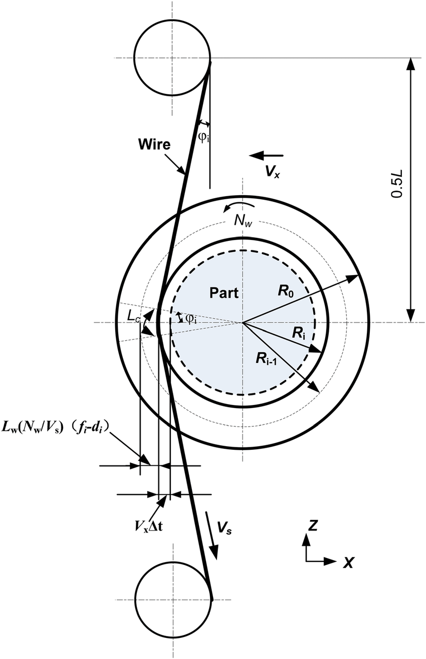 Schematic of interaction between wire saw and wafer during