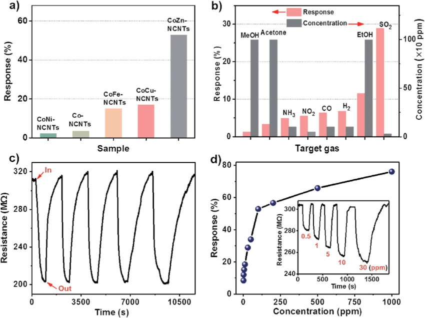 Gas-sensing performance of the synthesized materials at