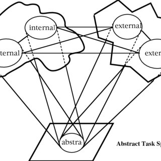 (PDF) The Interaction of Internal and External