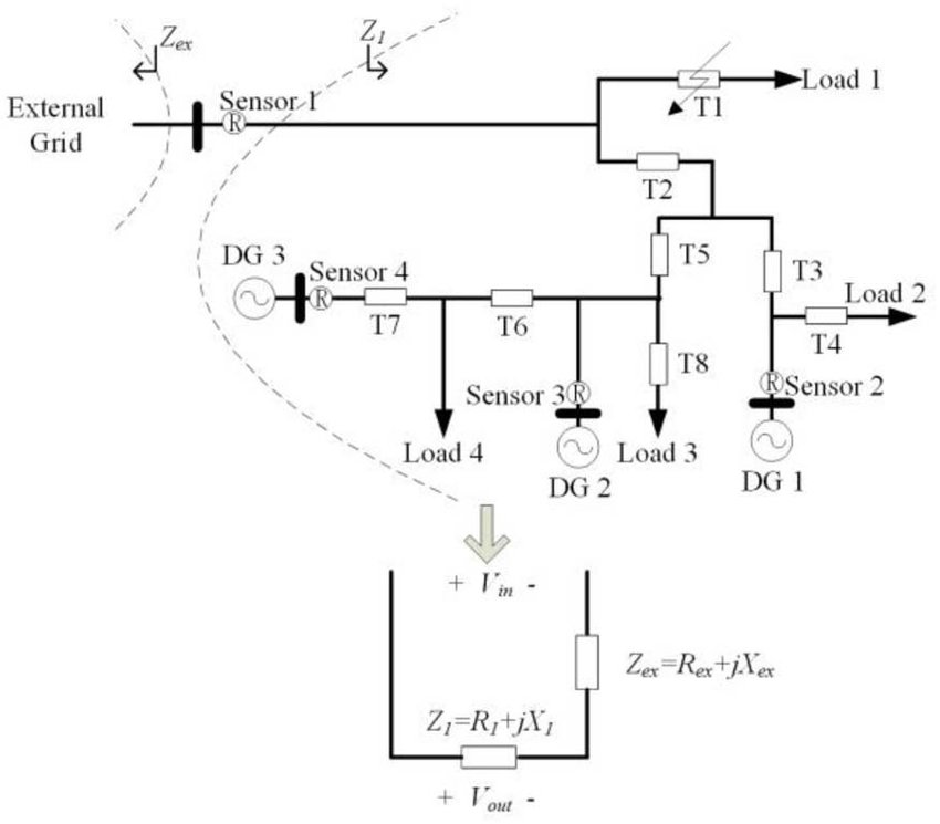 Equivalent circuit of a microgrid with short circuit