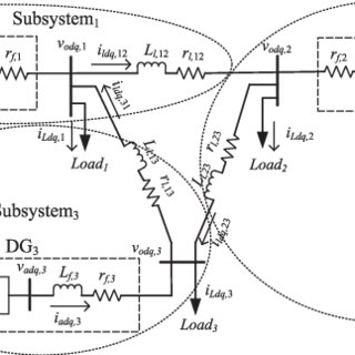 (PDF) Distributed Control of Inverter-Interfaced