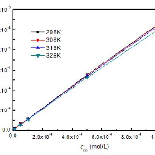 Equilibrium constant and standard free energy of