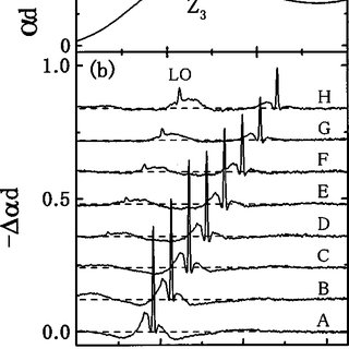 Linear absorption a and the PSHB spectra b of CuCl