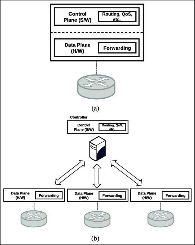 Legacy versus SDN: (a) legacy network infrastructure and