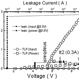 Voltage and current waveforms of the power pad under TLP