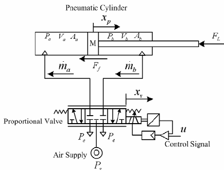 The configuration of the valve-controlled pneumatic system