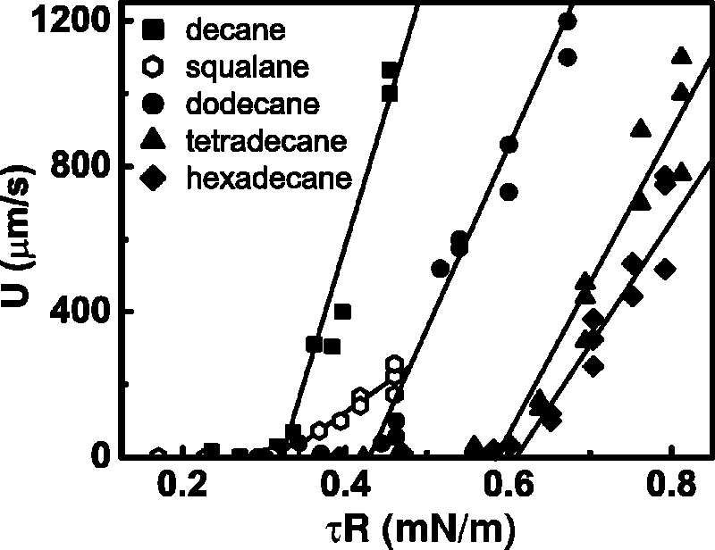 represents the measured droplet speeds shown in Fig. 4(a