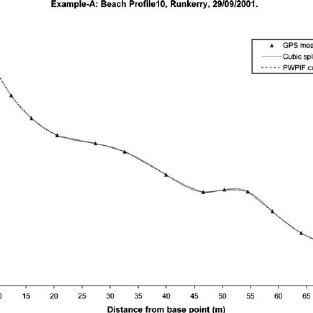 (PDF) Piecewise Polynomial Expression of Beach Profiles