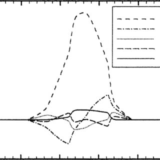 A plot, corresponding to Fig. 6, of the distribution