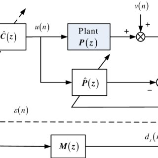 Block-diagram of an Adaptive Inverse Control System