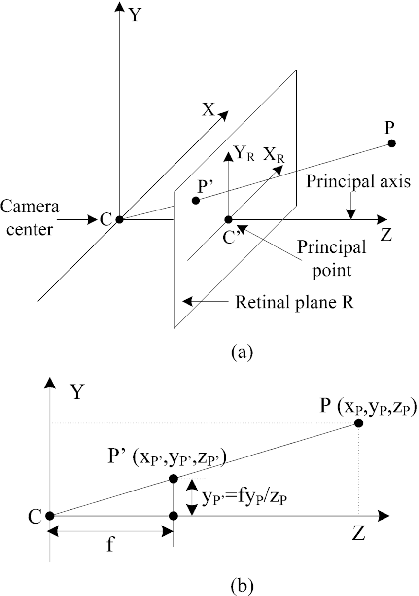 Geometry of pinhole camera model. (a) Gometric relation