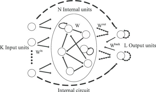 Block diagram of ESN (the dash arrows represent the matrix