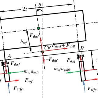(PDF) Dynamic response of a vehicle with planar suspension