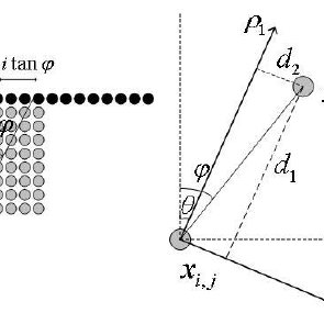 (a)HEVC intra prediction for prediction angle φ from the
