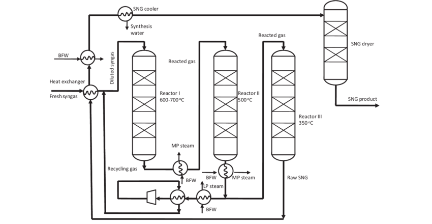 An optional flow sheet for the methanation process