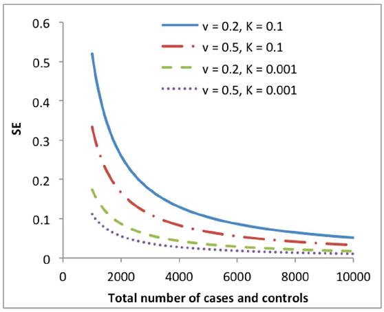 Standard error (SE) of the estimate of variance explained