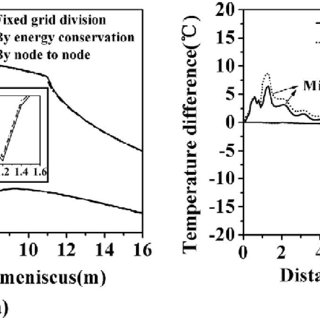 (PDF) Real-time Heat Transfer Model Based on Variable Non