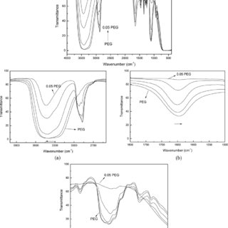 FTIR absorption spectra of PEG and PEG+SO 2 : (a) 1,600
