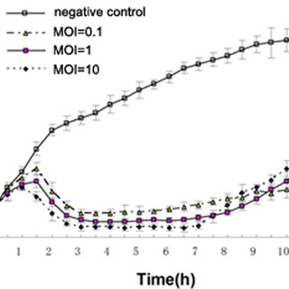 One-step growth curve of phage PPA-ABTNL. PPA-ABTNL phage