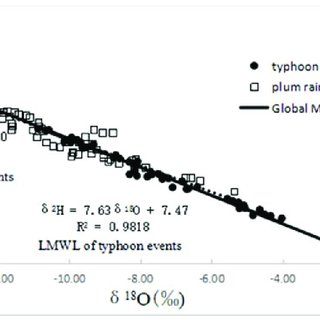 (PDF) Application of Stable Isotope Tracer to Study Runoff