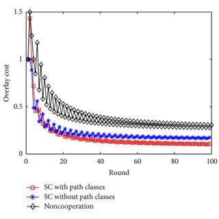 Continuous Time Markov Chain (CTMC) of the hybrid peer
