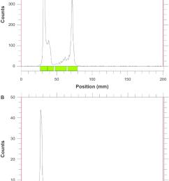 representative thin layer chromatograms of iodine 125 labeled micelles peg 25 [ 850 x 1336 Pixel ]