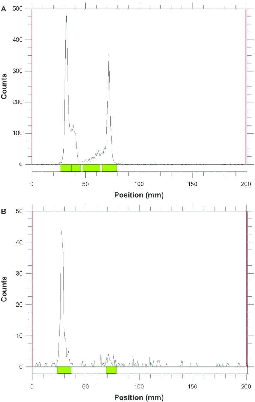 hight resolution of representative thin layer chromatograms of iodine 125 labeled micelles peg 25
