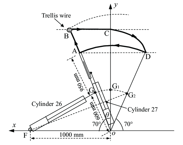 Illustration of the trajectory of trellis wire capturing