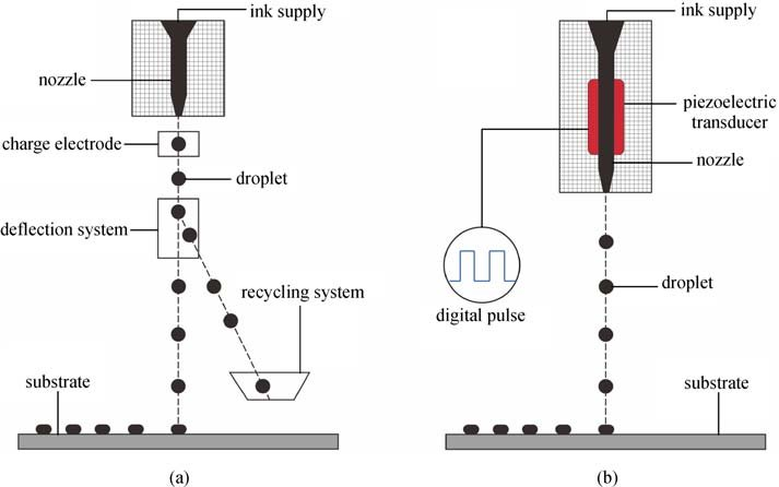 Schematic diagram of inkjet printing. (a) Continuous mode
