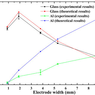 Polarization types of normal dielectric materials under a