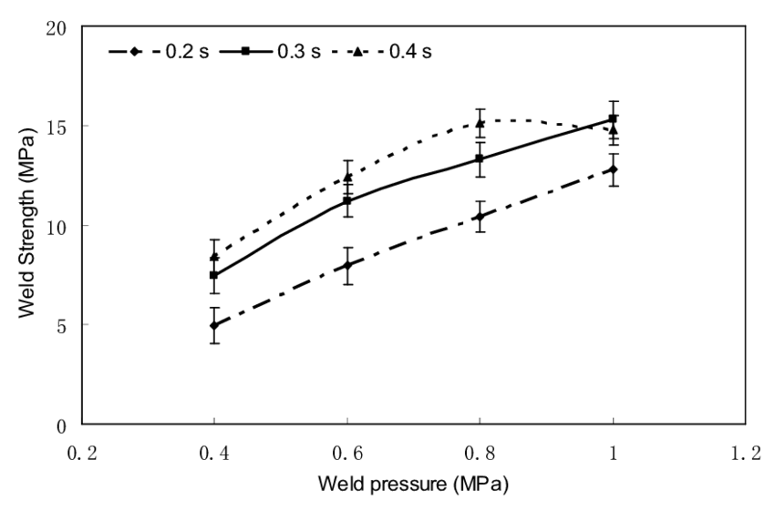 Weld strength as a function of weild pressure as different