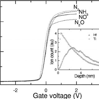 Gate leakage current density of MOS capacitors with