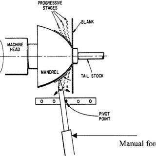 (PDF) A review of spinning, shear forming and flow forming