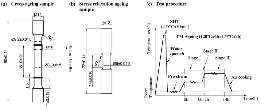 (a) Creep ageing sample's geometry; (b) Stress relaxation