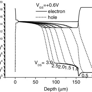 (PDF) Electrically-induced dipole domain in the junction