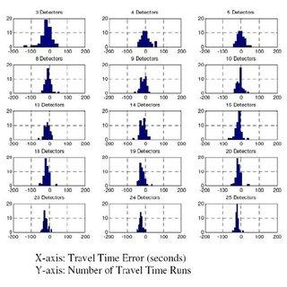Maximum Travel Time Estimation Error Plot (I-64 WB