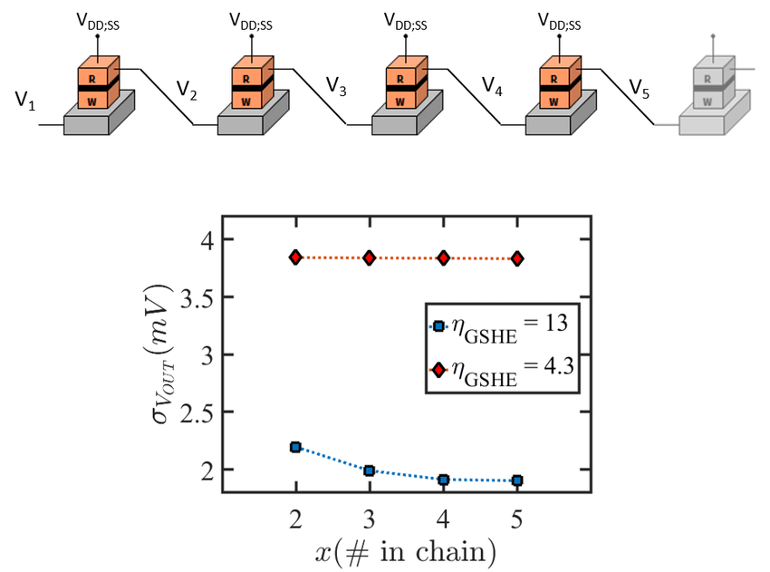 Simulating the error propagation and signal recovery in a FO-1...   Download Scientific Diagram