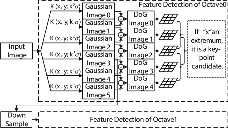 The block diagram of the SIFT feature detection in 2