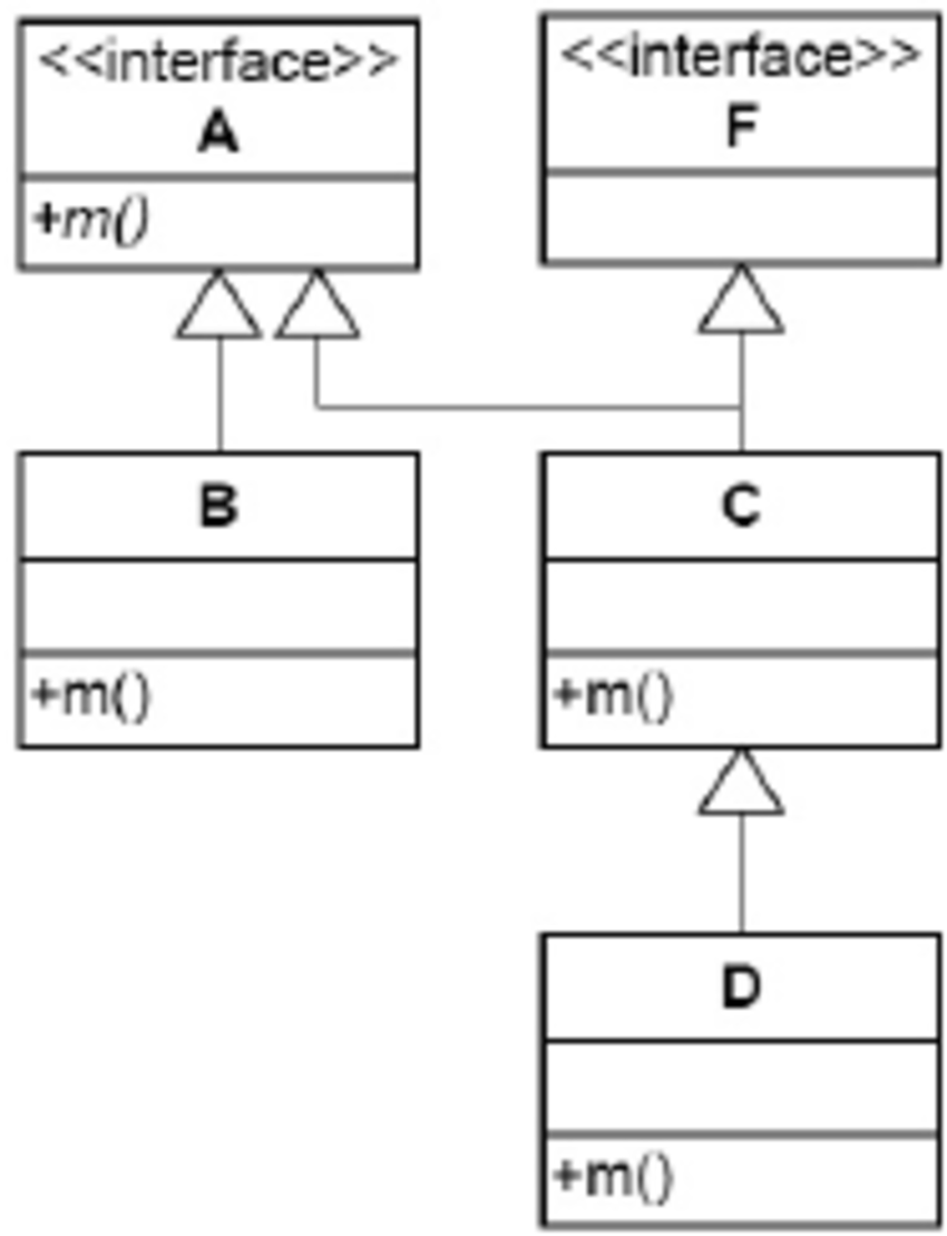 hight resolution of an example class diagram