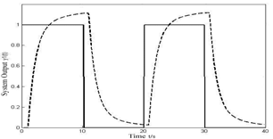 Coupling relation simulation in pulsed MIG welding process