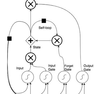 LSTM cell block diagram. The forget gate acts like
