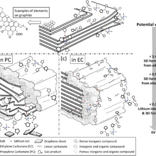 Schematic of the lithium-ion intercalation process into