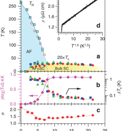 temperature pressure phase diagram a pressure dependences of the antiferromagnetic af [ 850 x 1034 Pixel ]