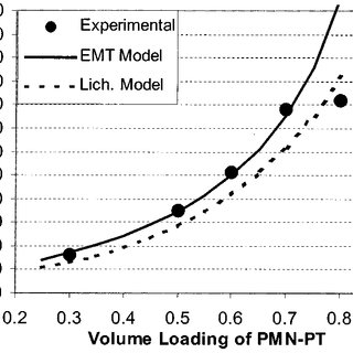 (PDF) A Precise Numerical Prediction of Effective