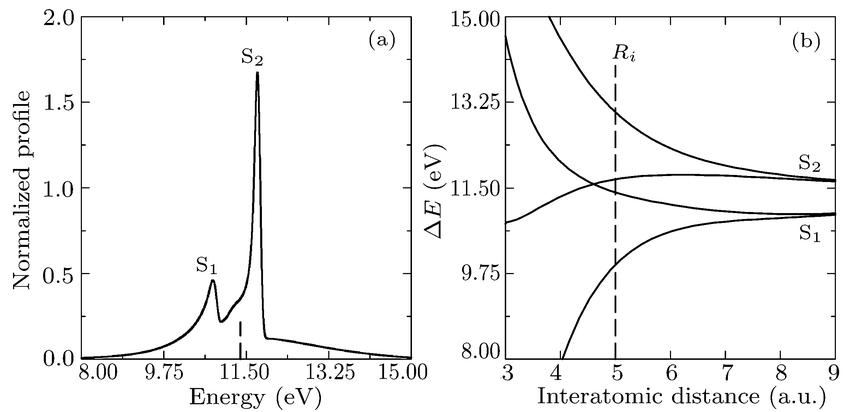 Orbital Energy Diagram For Argon